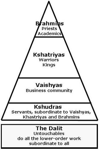 An understanding of the hindu caste system